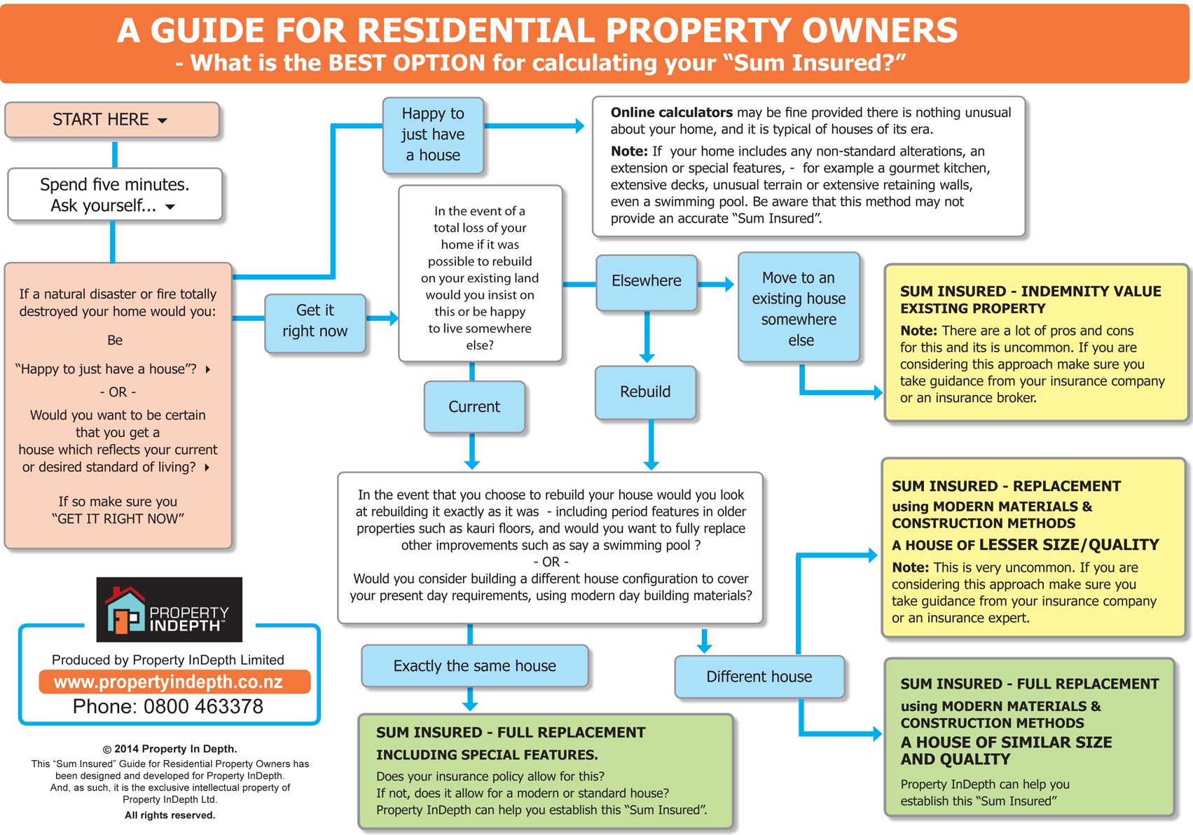 sum insured flow diagram for New Zealand home owners
